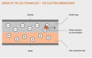 led_technology