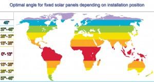 angle-solar-panel